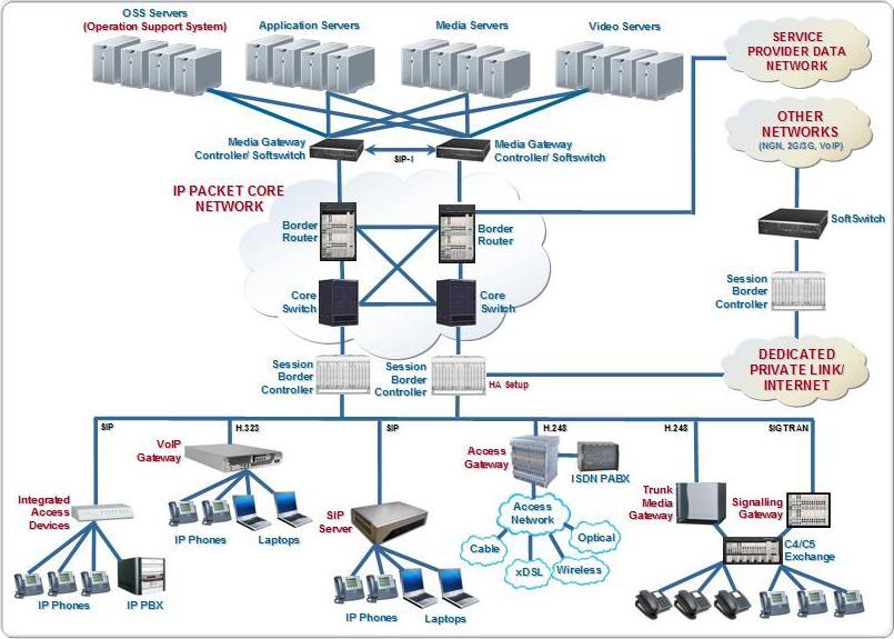C. NGN Networks - Softswitch V3.jpg