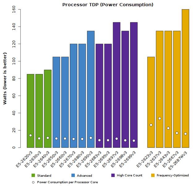 Xeon_E5-2600v3_CPU_TDP_Wattage.png