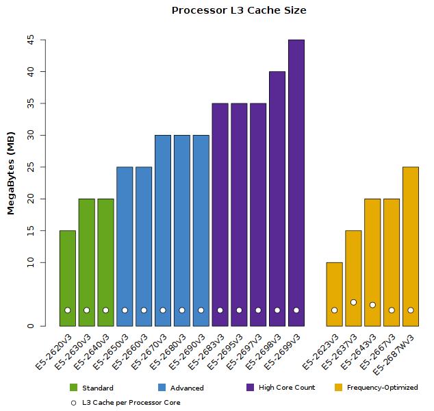 Xeon_E5-2600v3_CPU_L3_Cache_Size.png