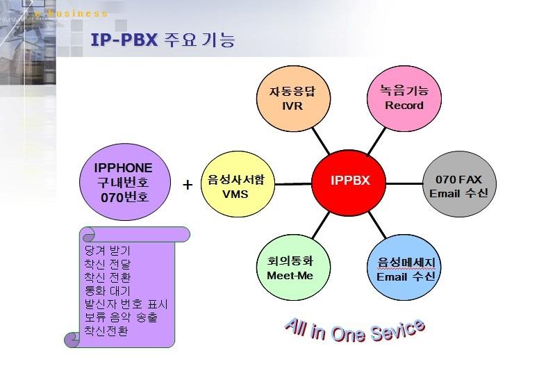 IPPBXfunction.jpg
